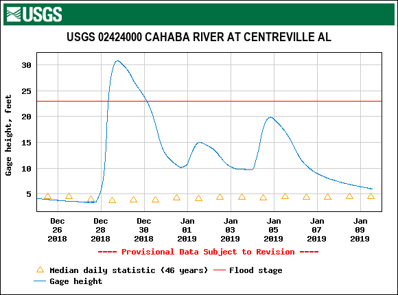 via waterdata.usgs.gov -- This graph shows the peak of the recent Cahaba flood at Centreville, on Dec. 28, compared to where the river was on Jan. 7 when the comparison photos below were taken. 31 feet versus approximately 8.5 feet.