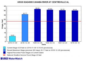 Via waterdata.usgs.gov -- The Cahaba River at Centreville: today vs. Dec. 28, 2018, vs. record floods.